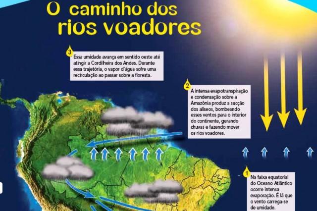 O Fenômeno dos Rios Voadores