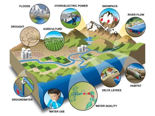 Modelos de simulação hidrológica que informam decisões políticas são difíceis de interpretar corretamente.